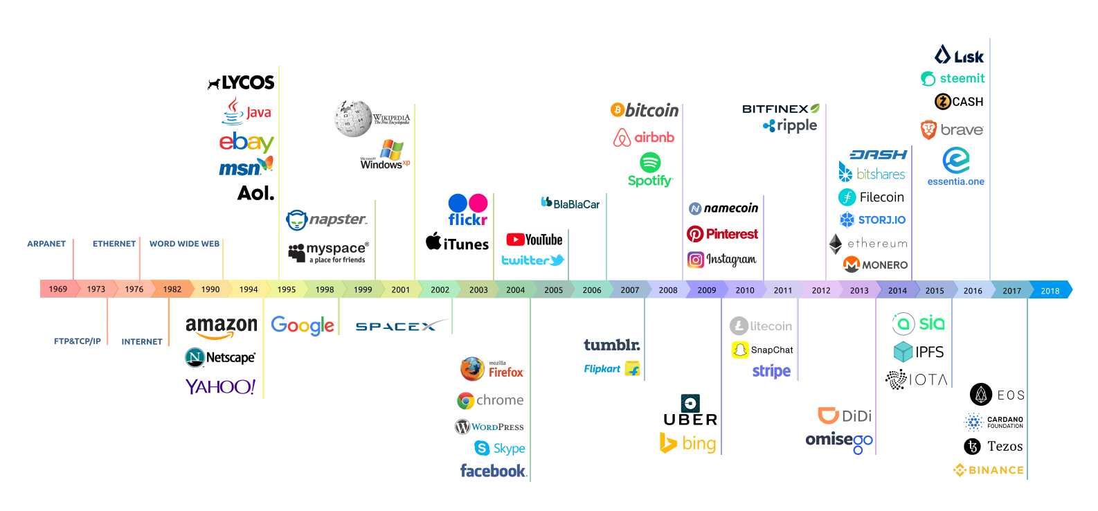 Cryptocurrency Investment Strategy: Timeline over when different companies and cryptocurrencies were founded