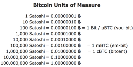 Cryptocurrency Investment Strategy: Picture of Bitcoin's different units of measure
