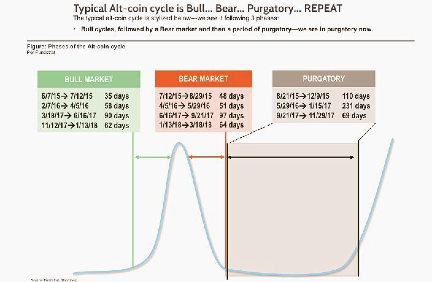 Getting Started with Cryptocurrency: Picture of cryptocurrency market cycles