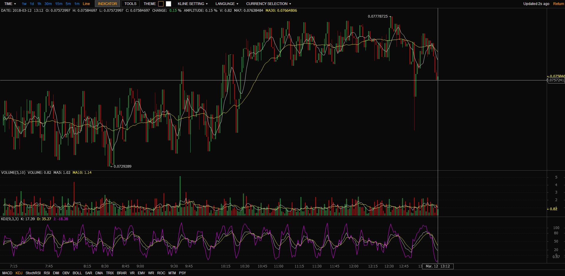 TOPBTC Trading View