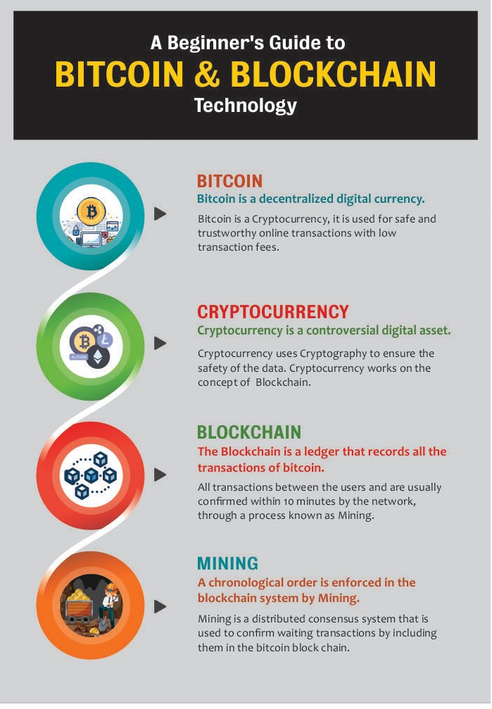 Picture 1 - Bitcoin Infographic