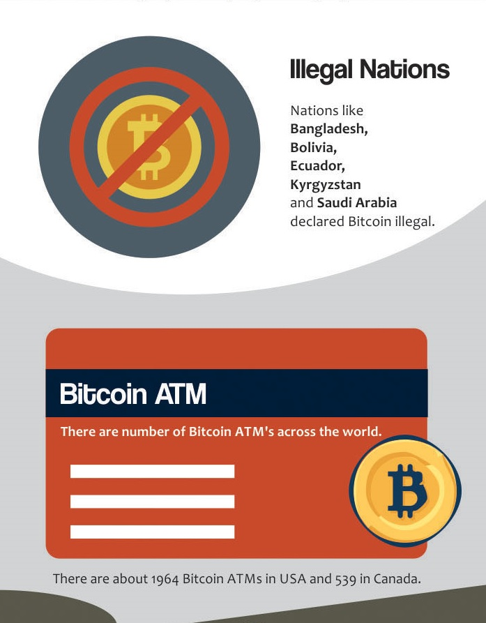 Picture 12 - Bitcoin Infographic