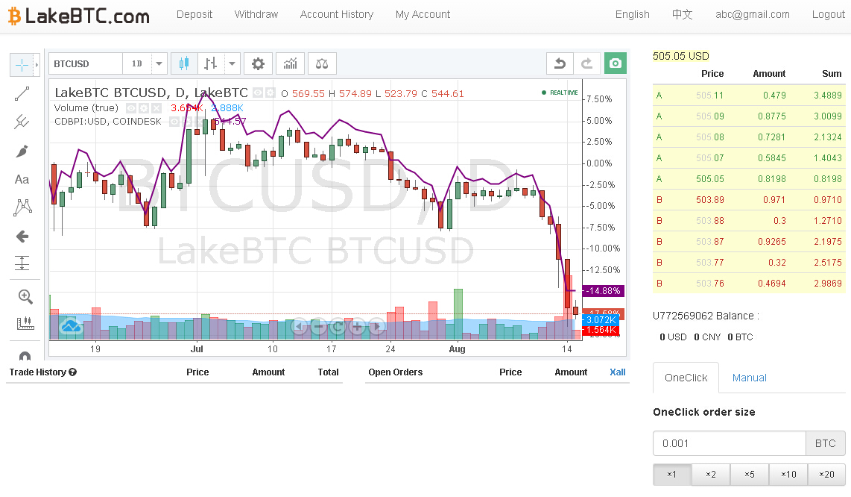 LakeBTC Trading View