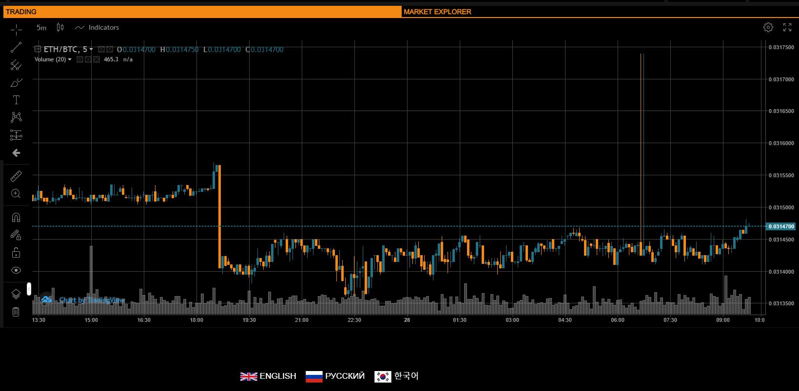 50x.com Trading View