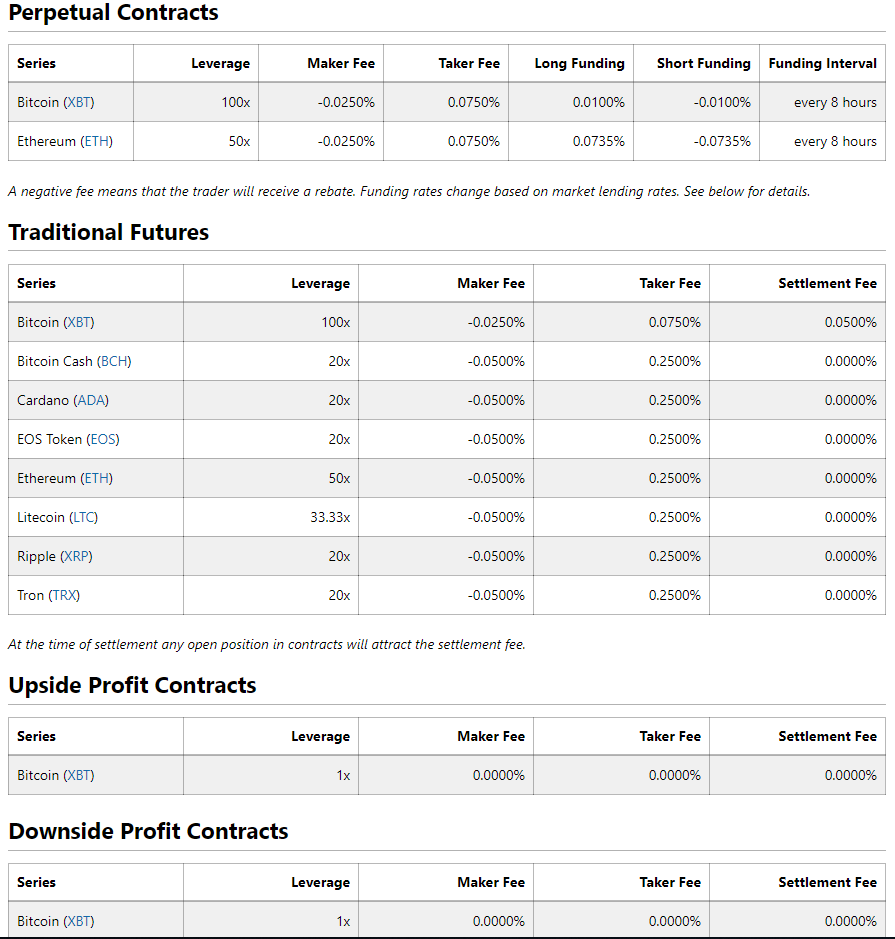BitMEX Contract Categories and Fees