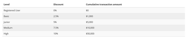 AlfaCashier Discount Levels