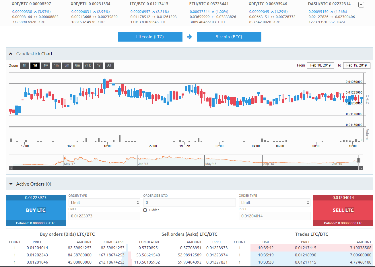 Anybits Trading View