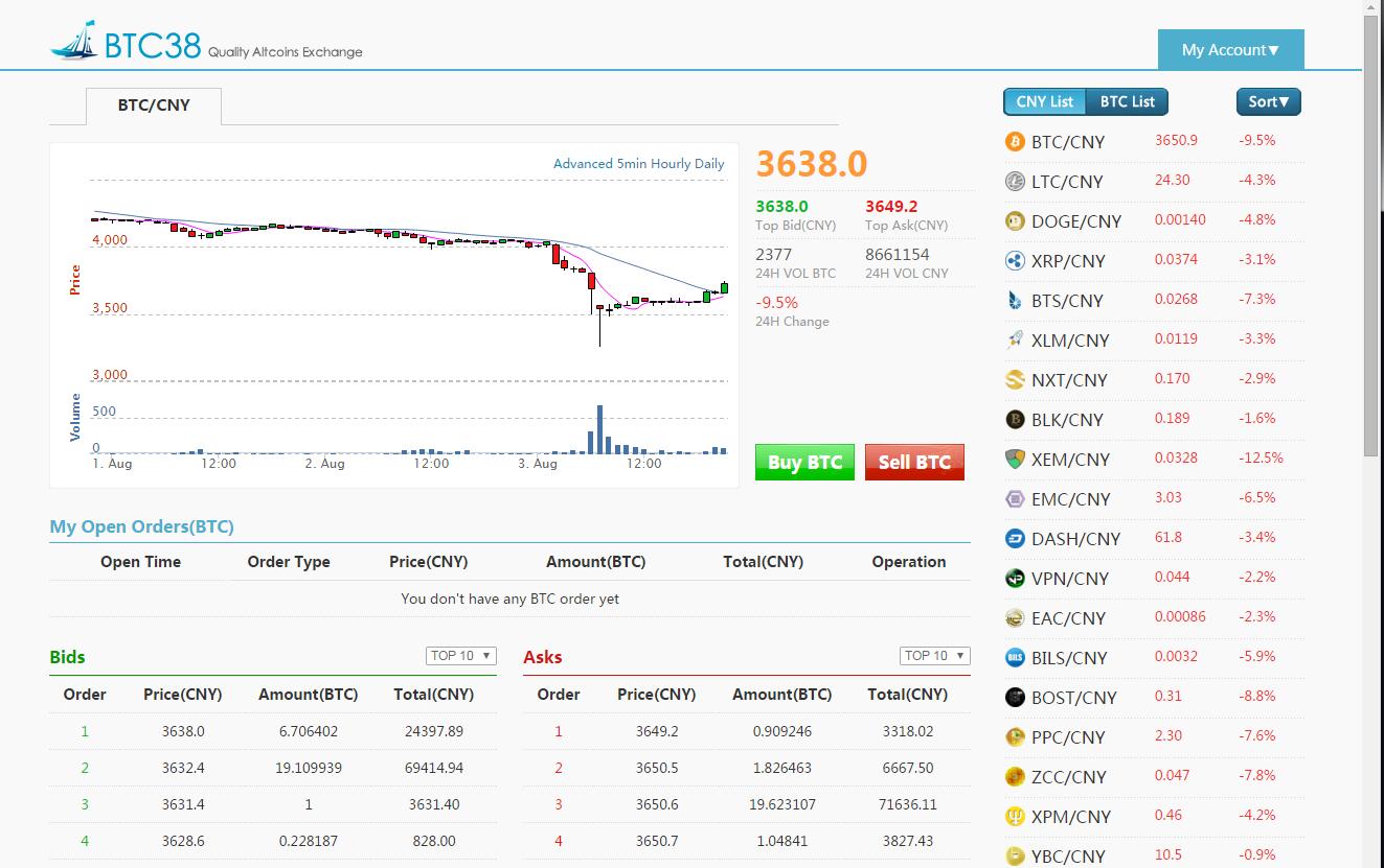 BTC38 Trading View