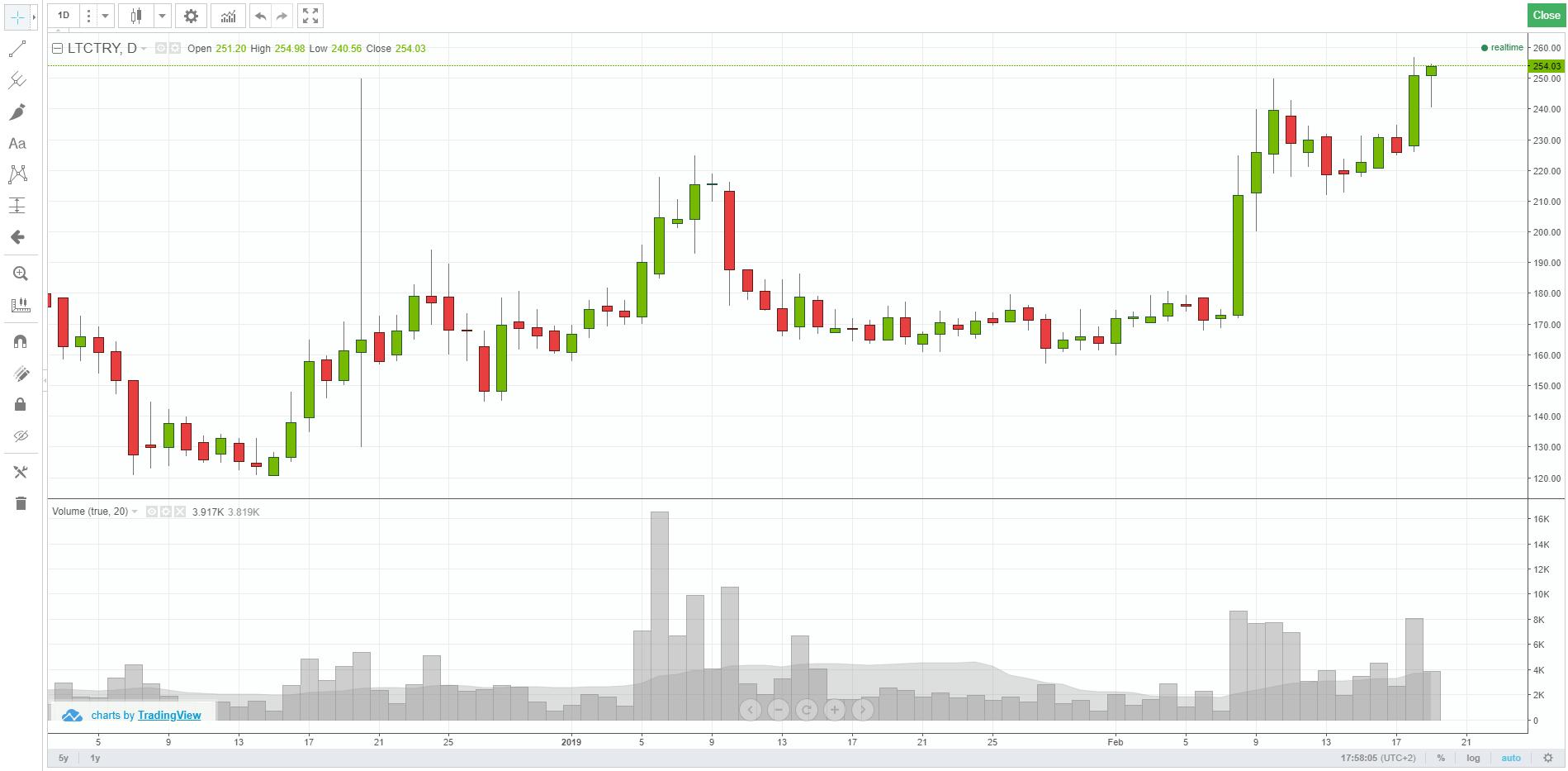 BTCTurk Trading View