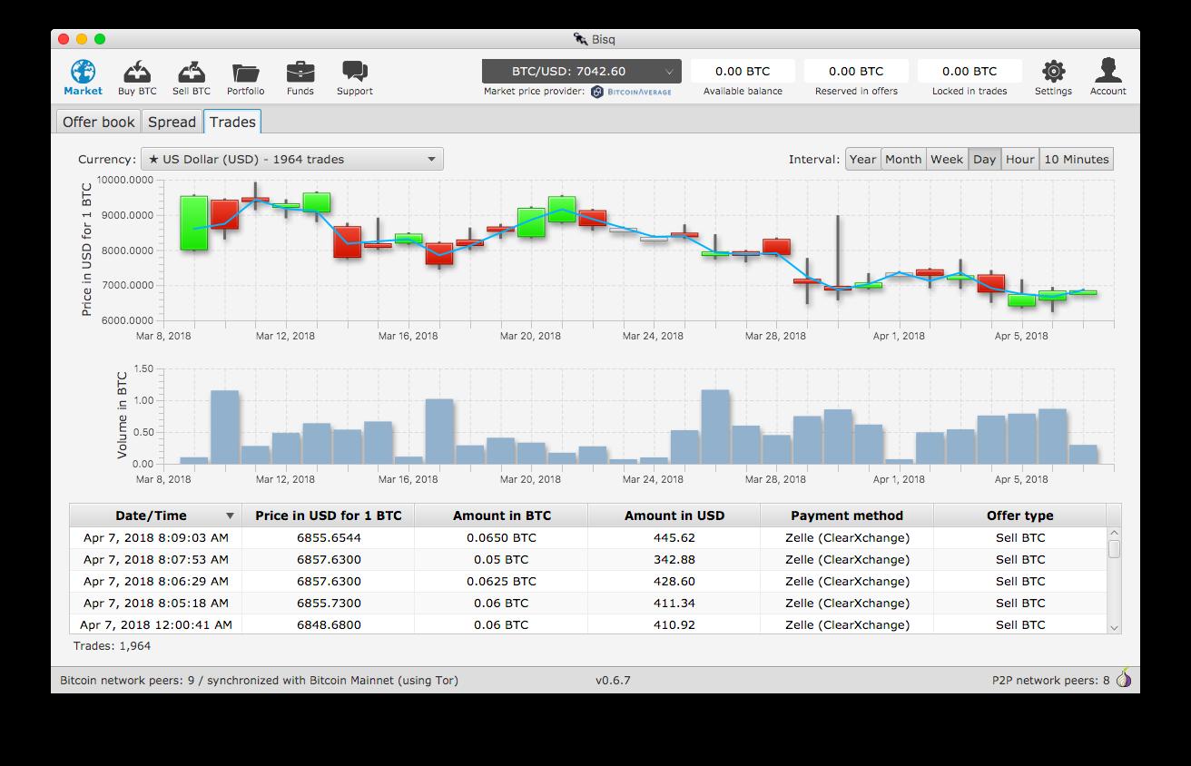 Bisq Trading View