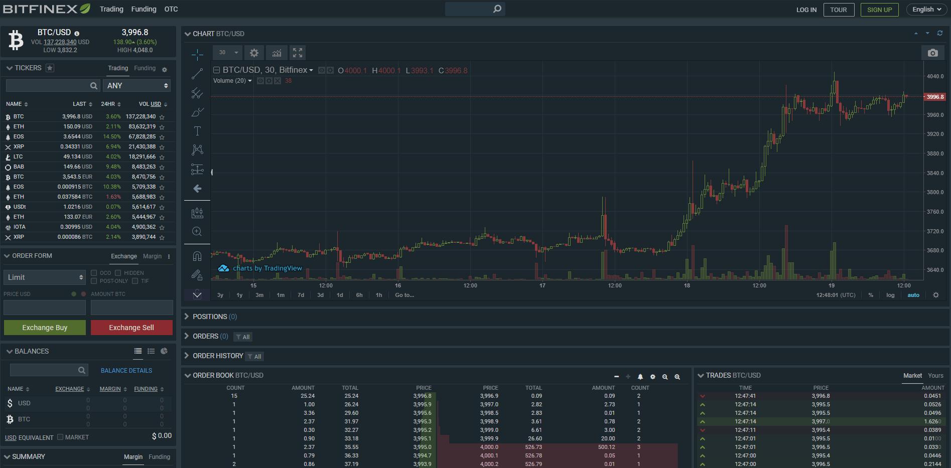 Bitfinex Trading View