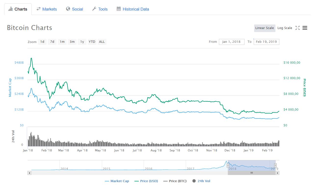 Boring Year for Bitcoin - 2018