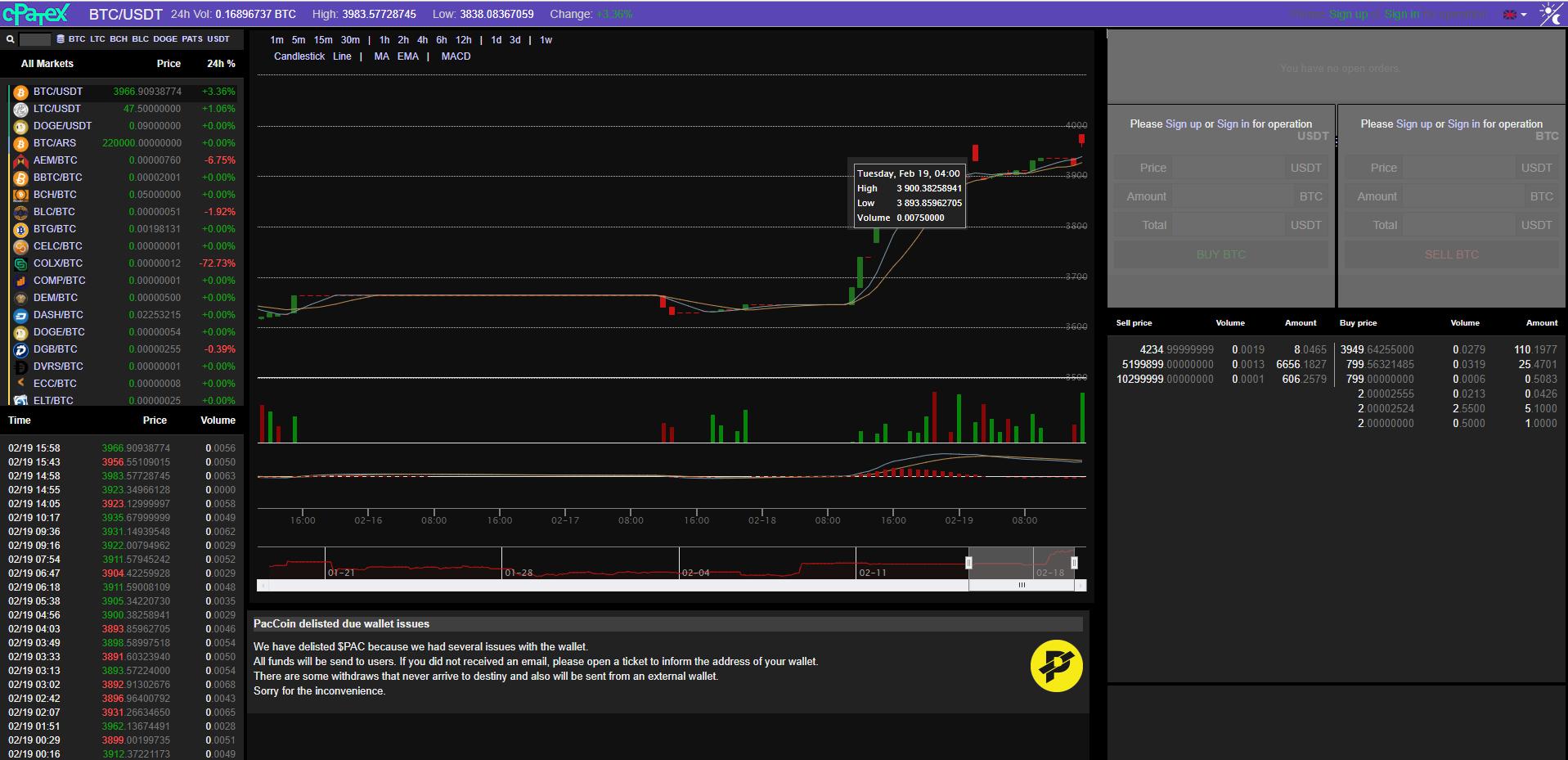 C-Patex Trading View