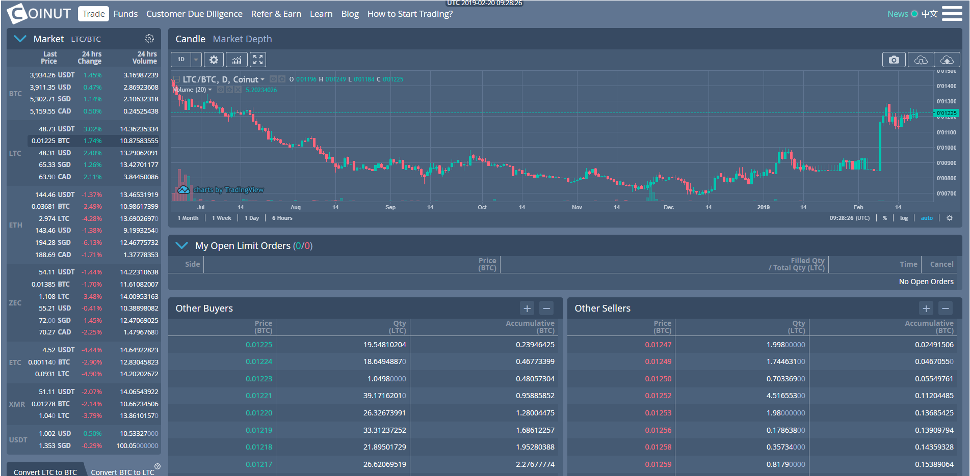 Coinut Trading View