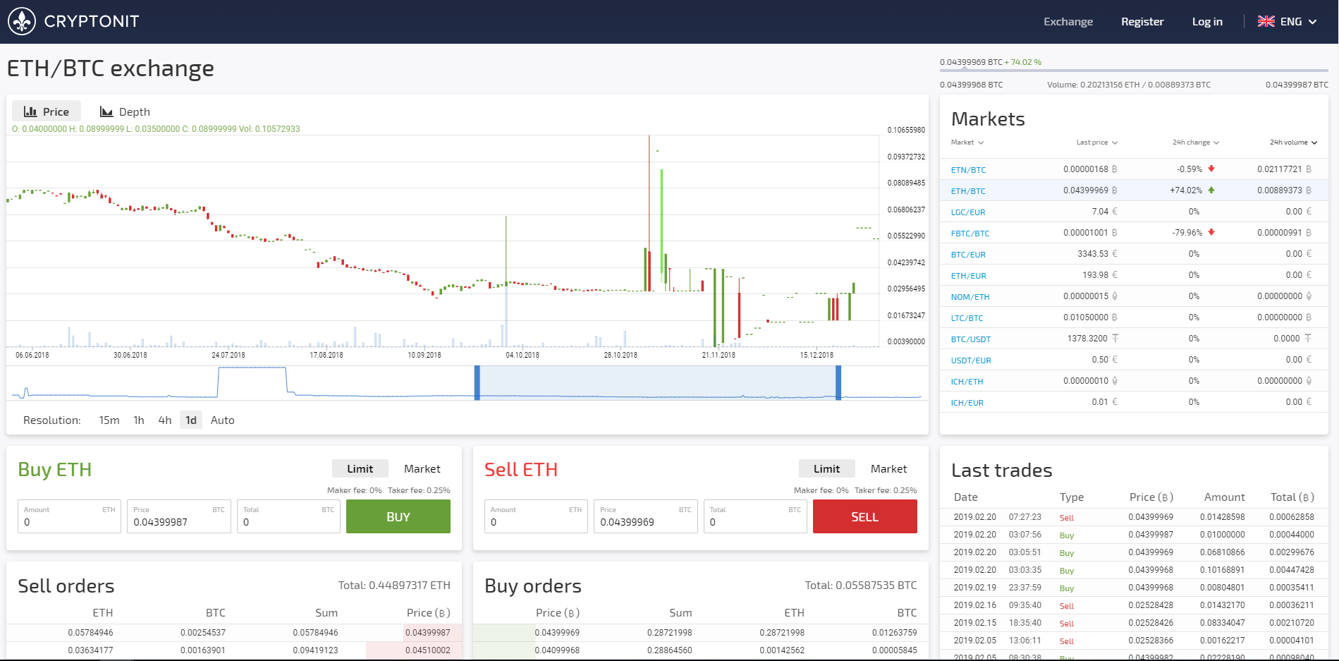 Cryptonit Trading View