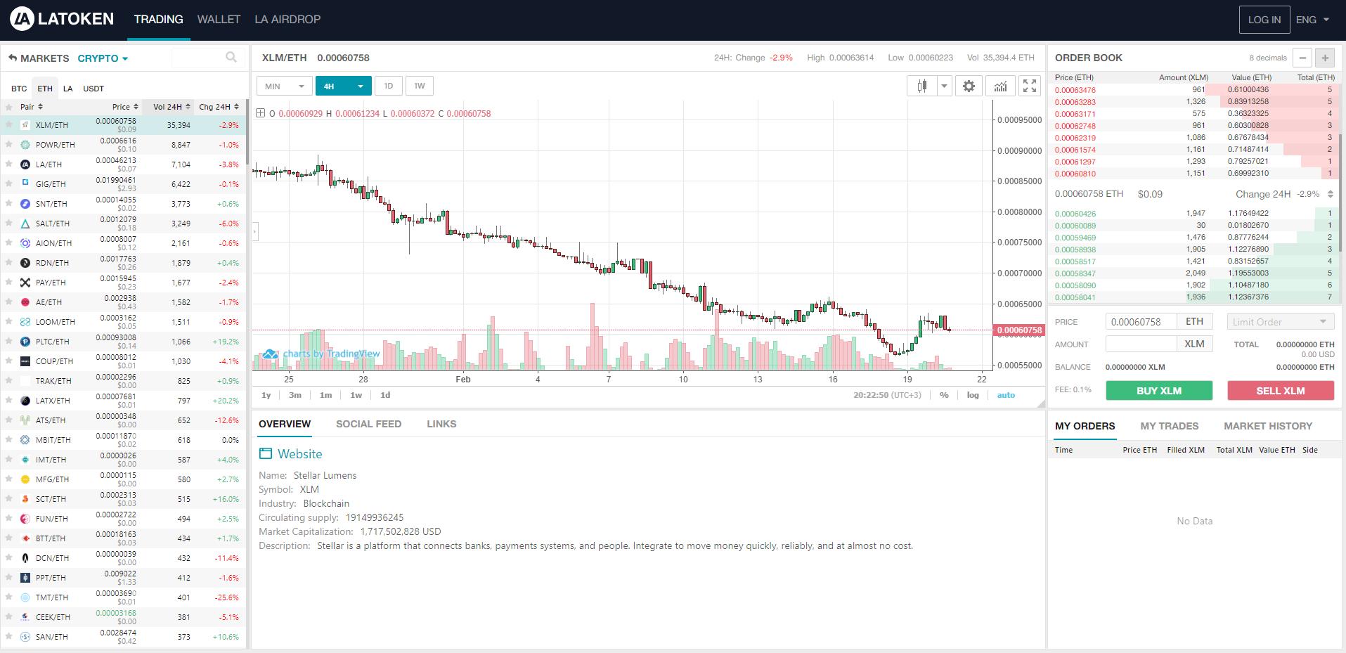 LATOKEN Trading View