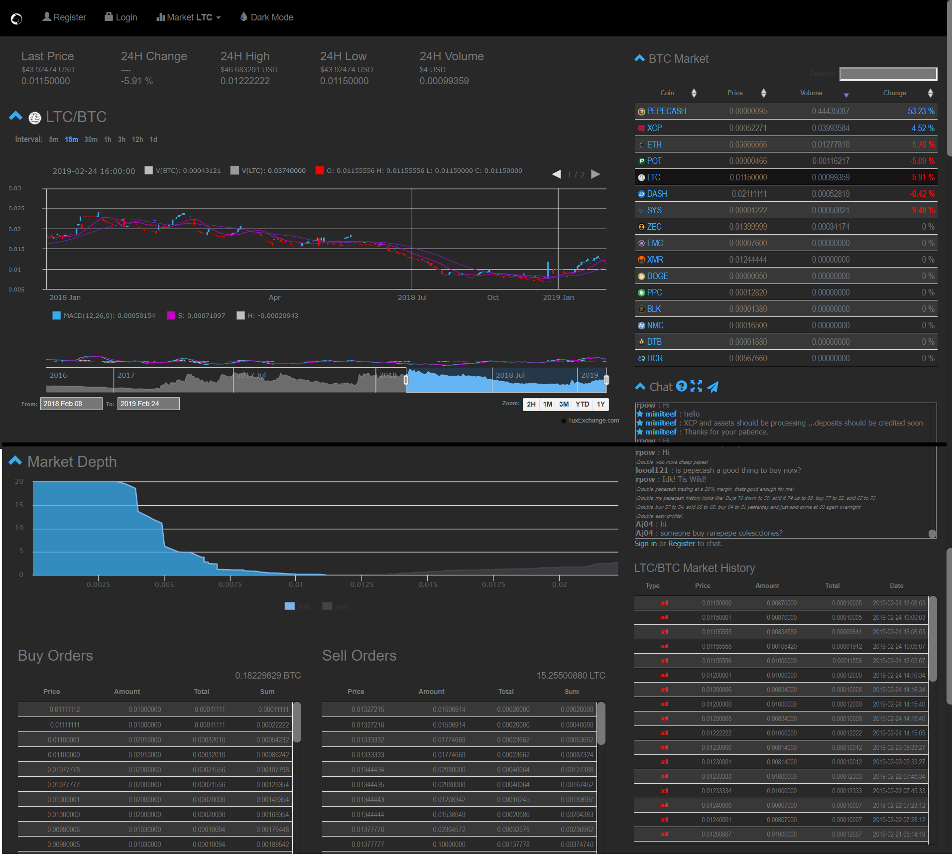 Tux Exchange Trading View