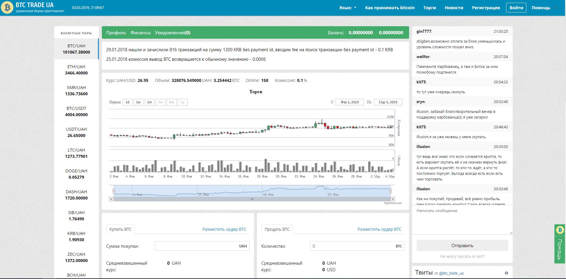 BTC Trade UA Exchange - Trading Volume, Stats & Info | Coinranking