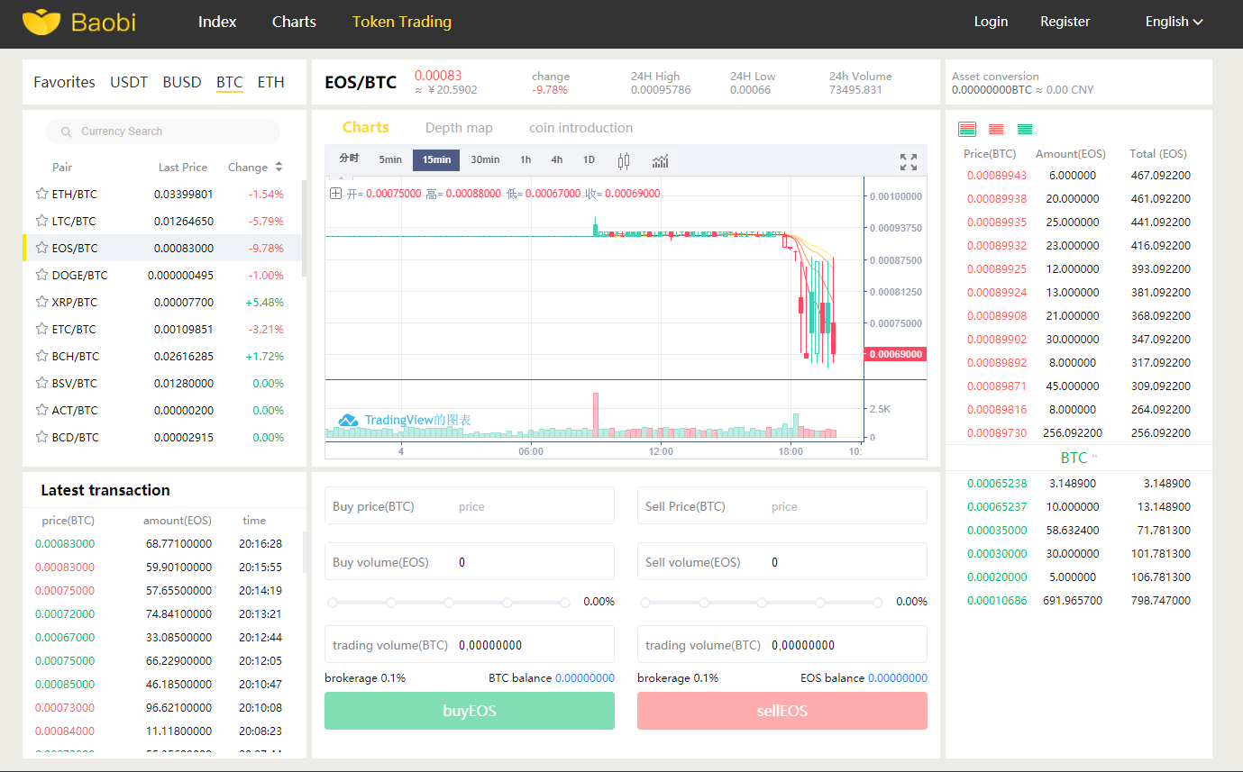 BTCTrade.im Trading View