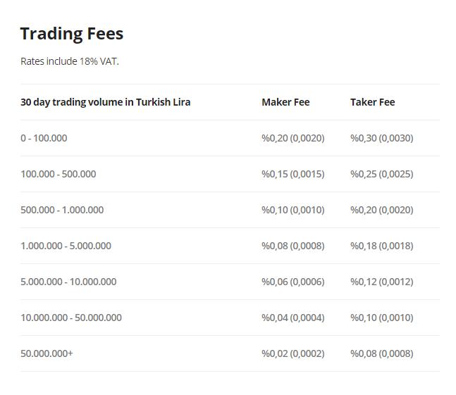 BTCTurk Trading Fees