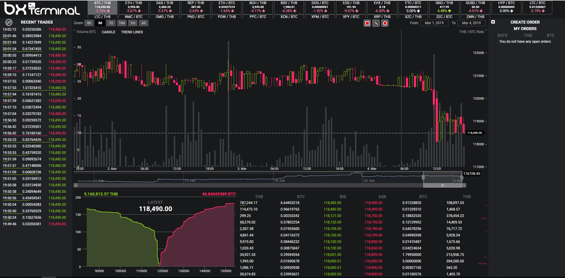 BX Thailand Trading View