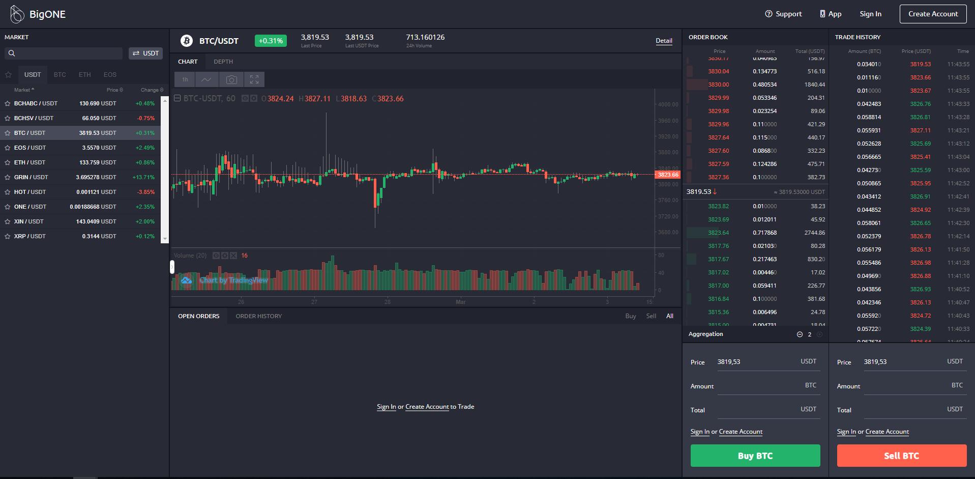 BigONE Trading View