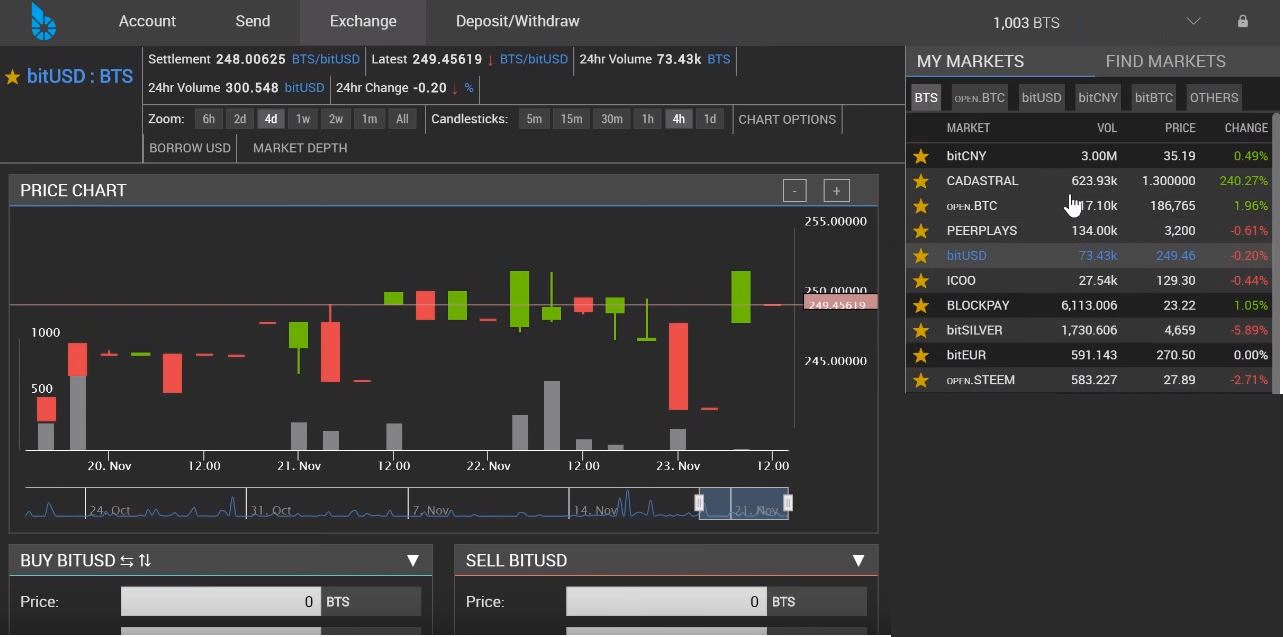 BitShares Asset Exchange Trading View