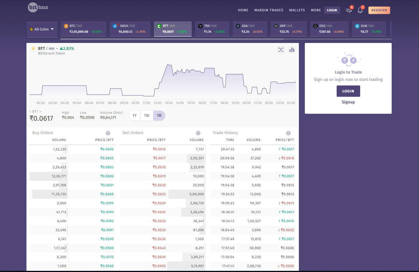Bitbns Trading View