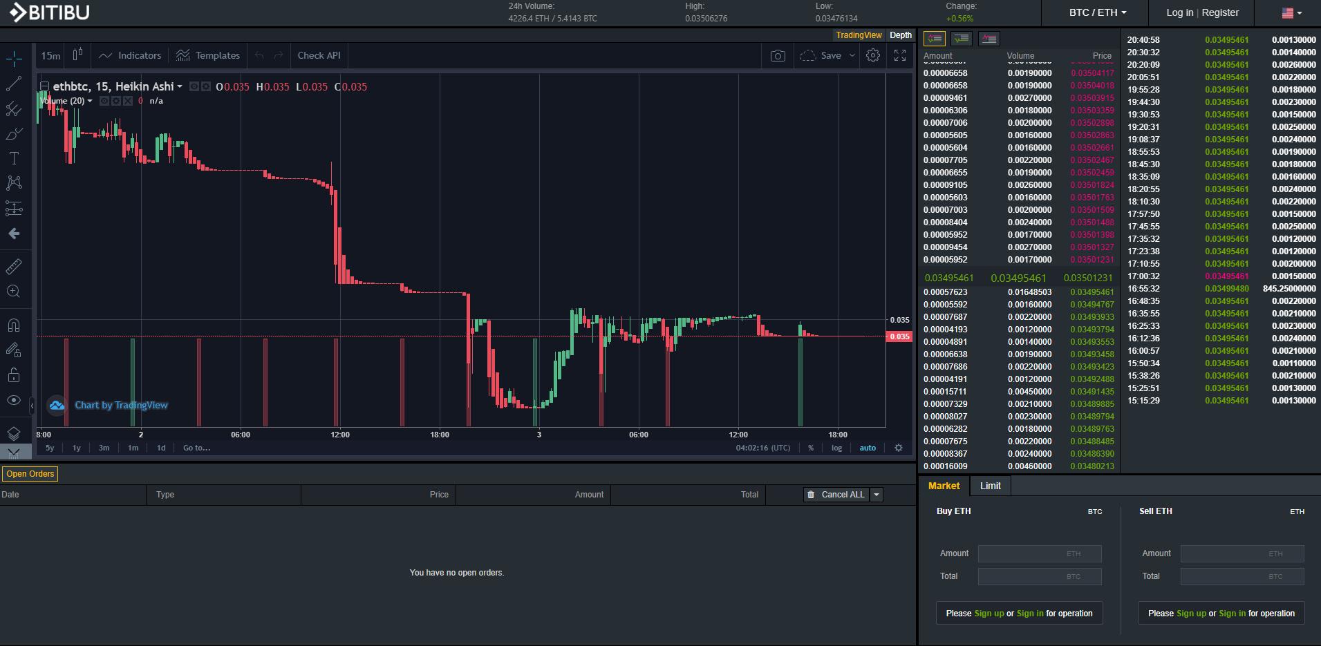 Bitibu Trading View