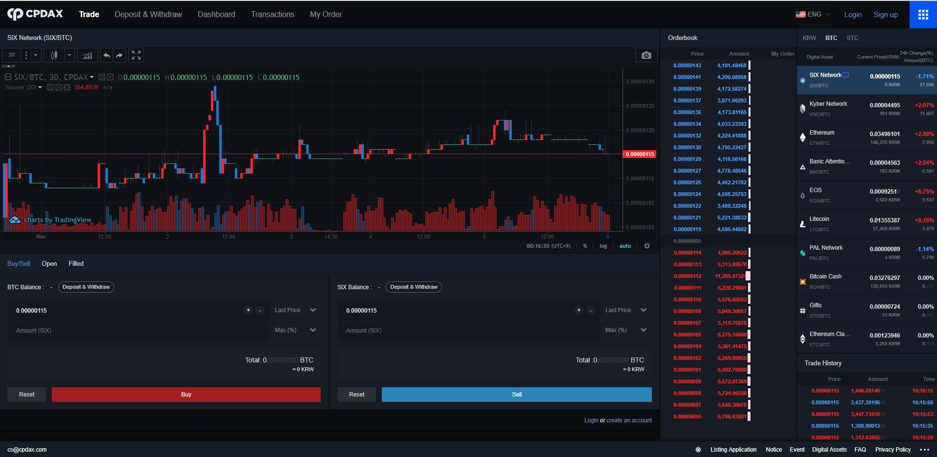 CPDAX Trading View
