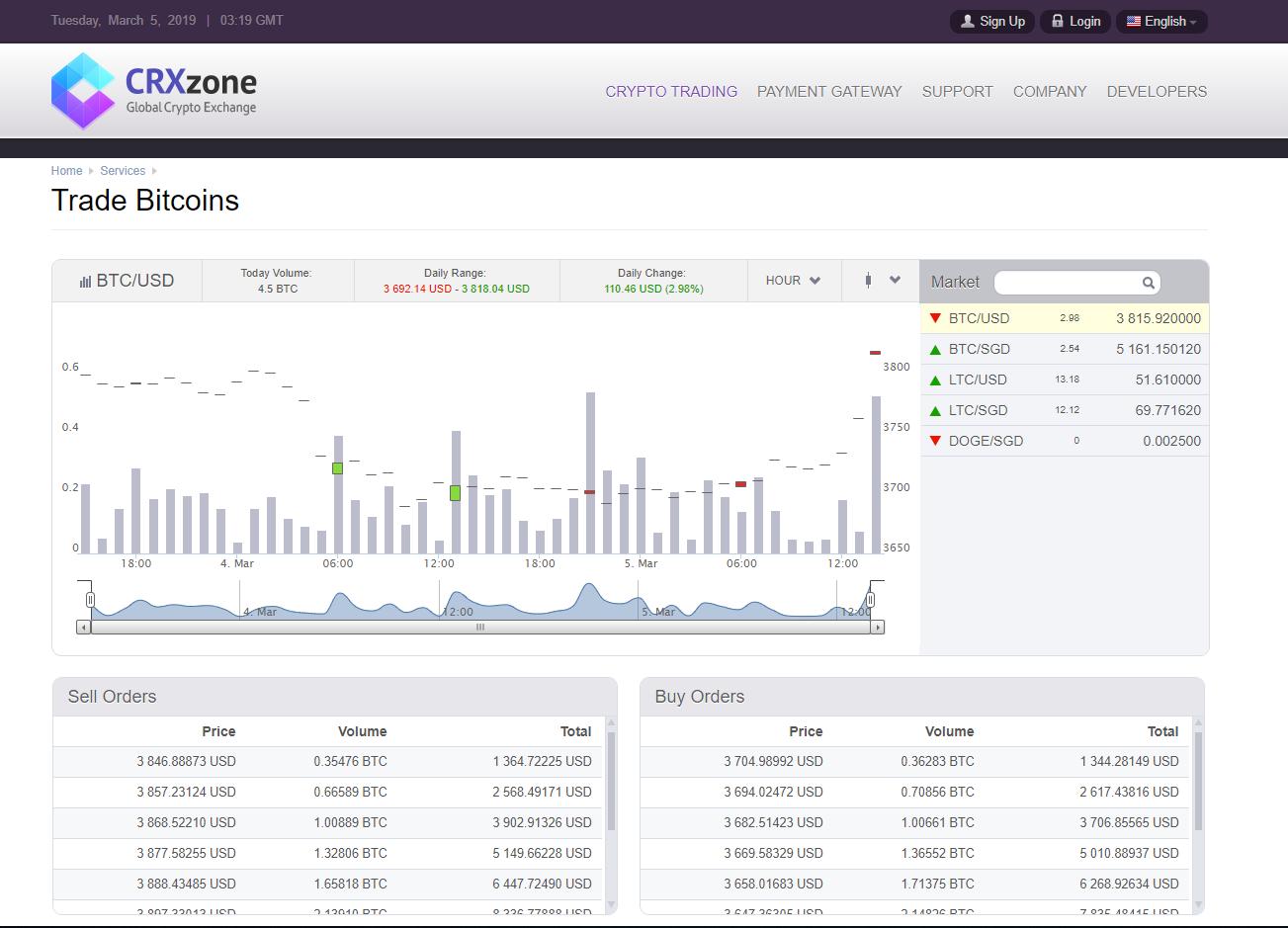 CRXzone Trading View