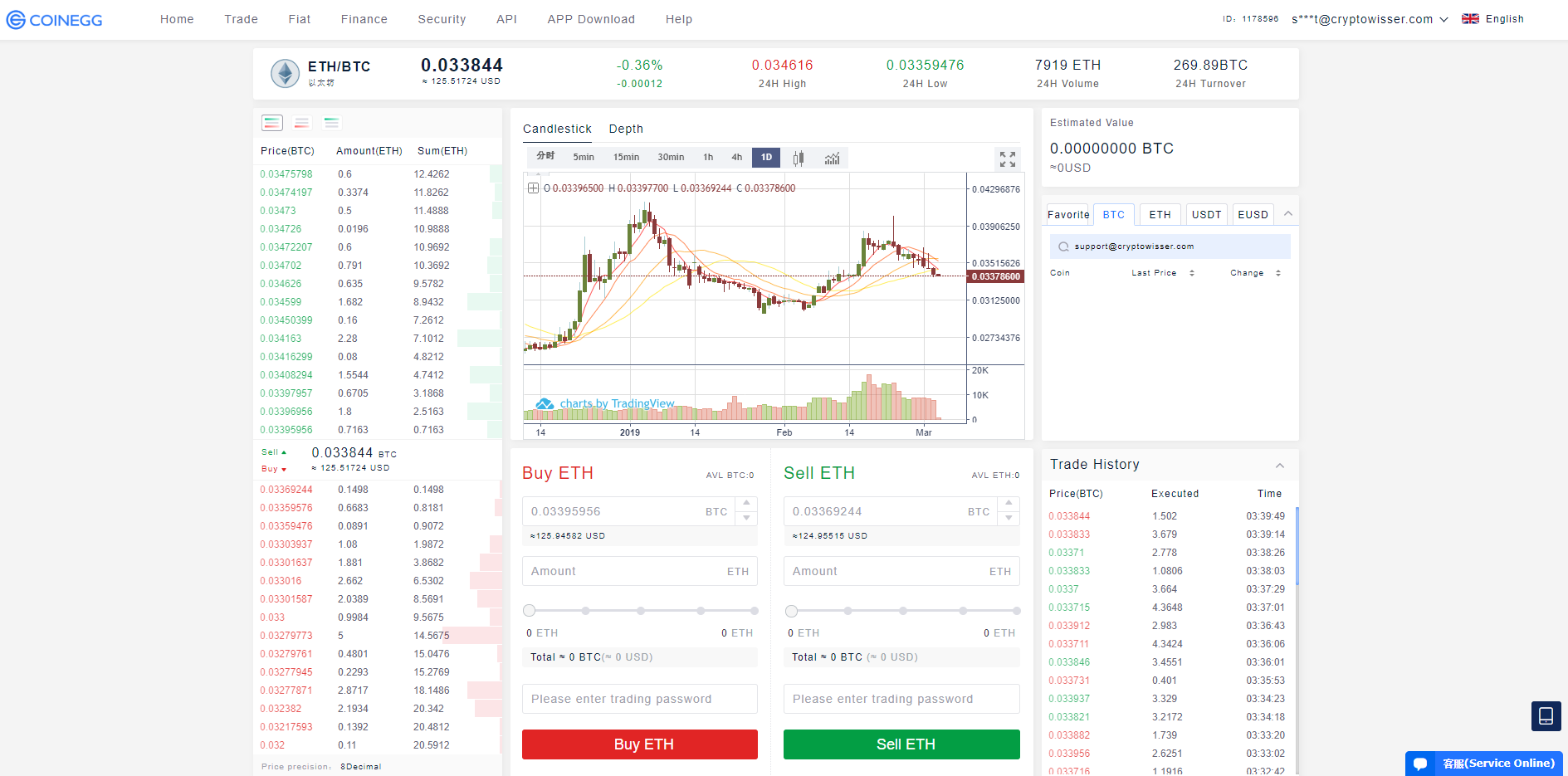Coinegg Trading View