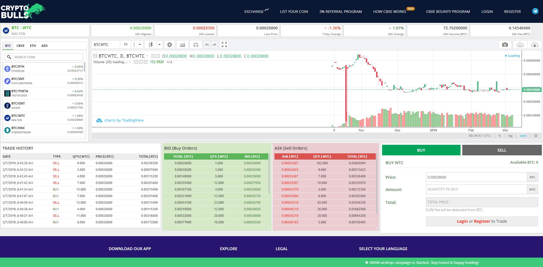 Cryptobulls Trading View