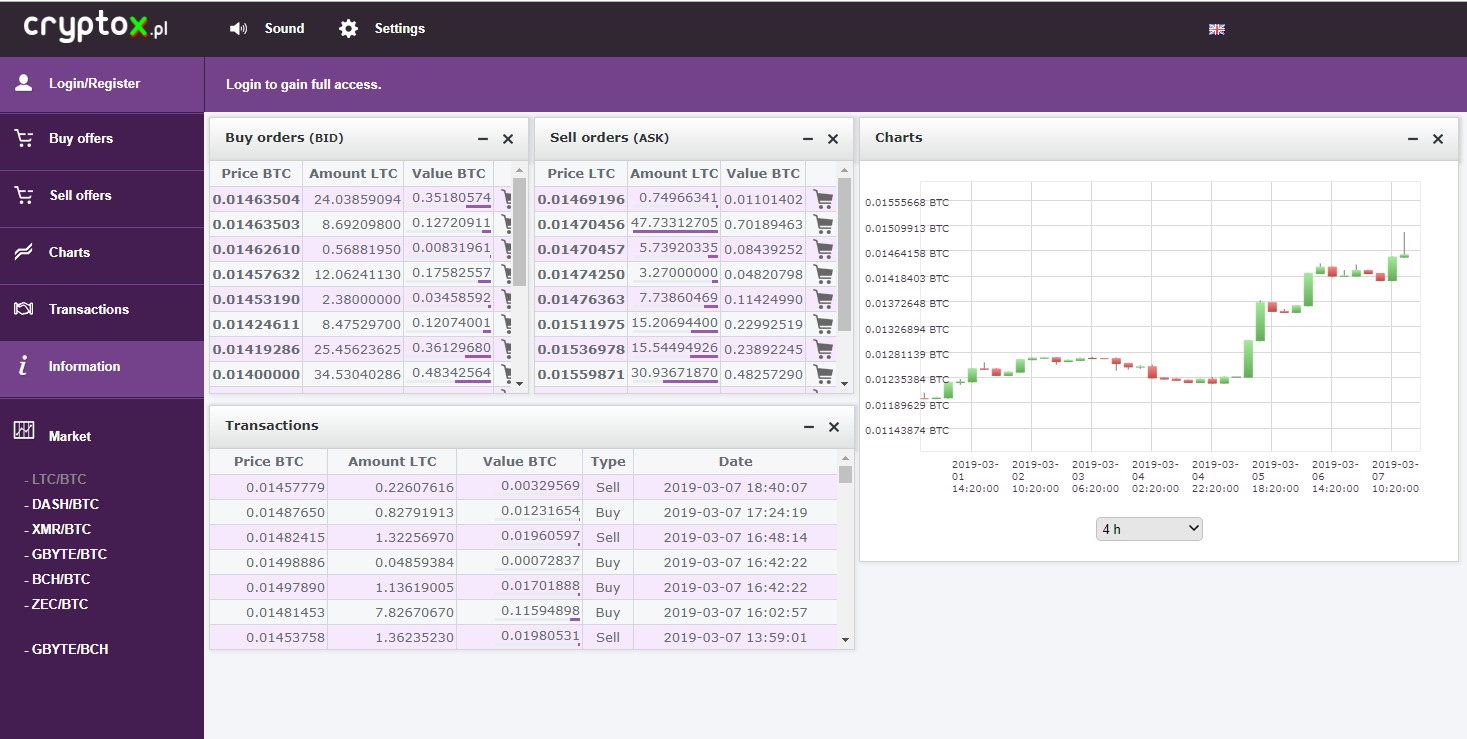 Cryptox Trading View