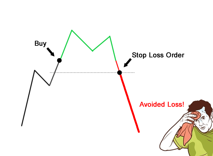 Day Trading Stop Loss