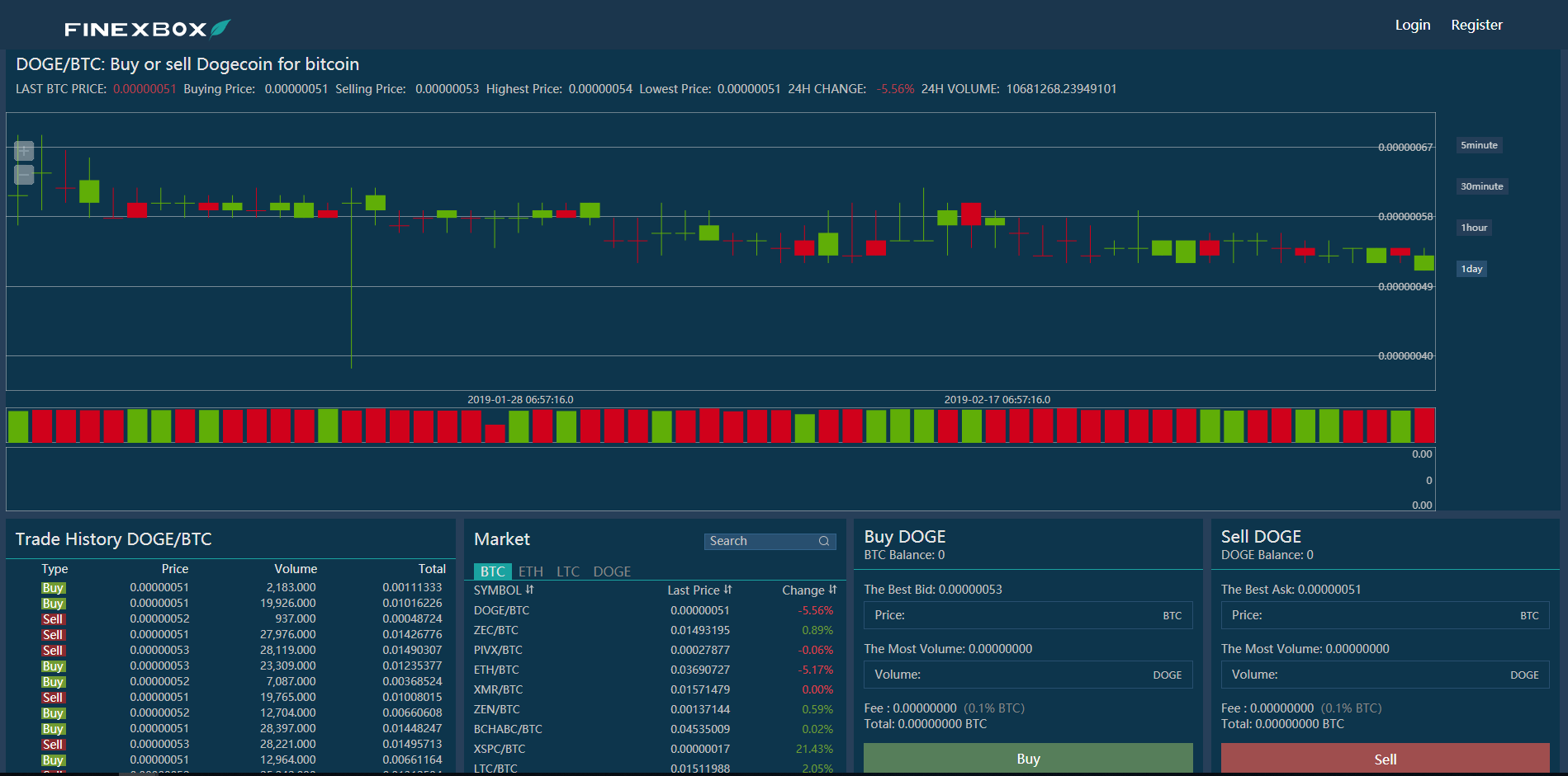 FinexBox Trading View