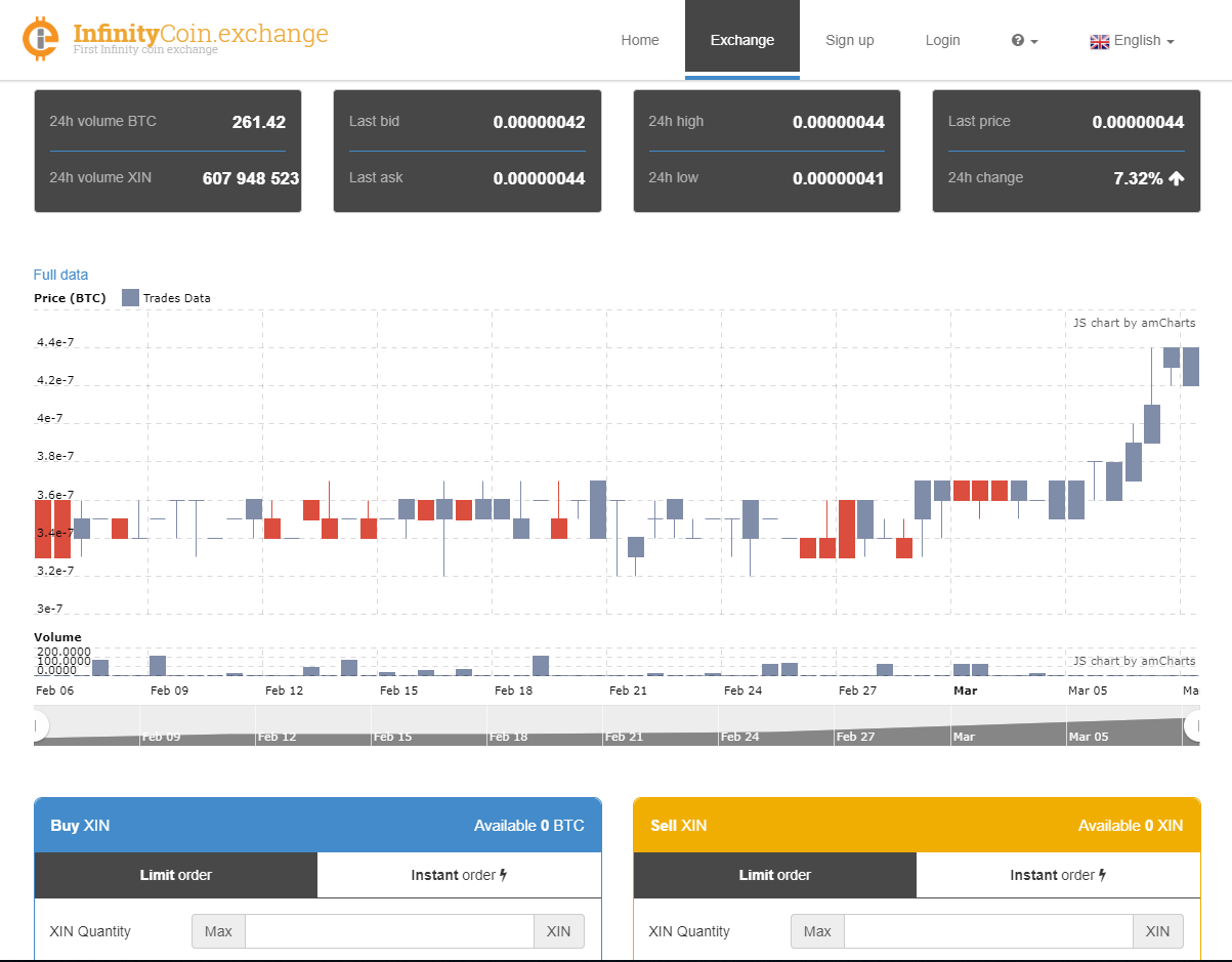 InfinityCoin Exchange Trading View