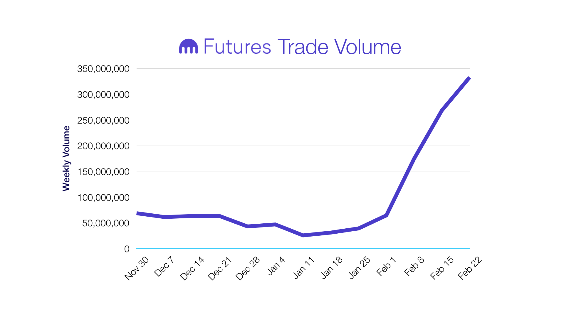 Futures Popularity