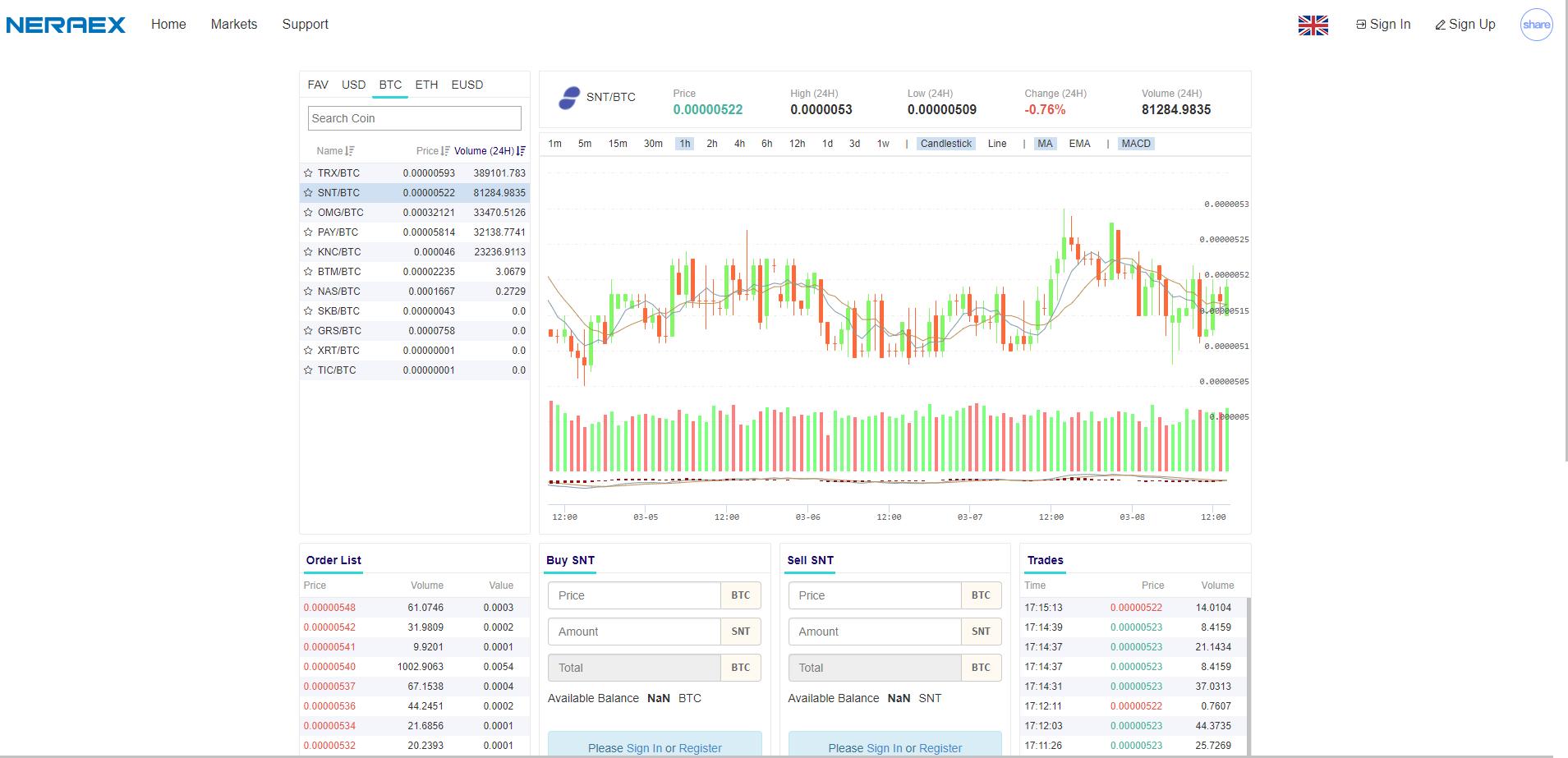 Neraex Trading View