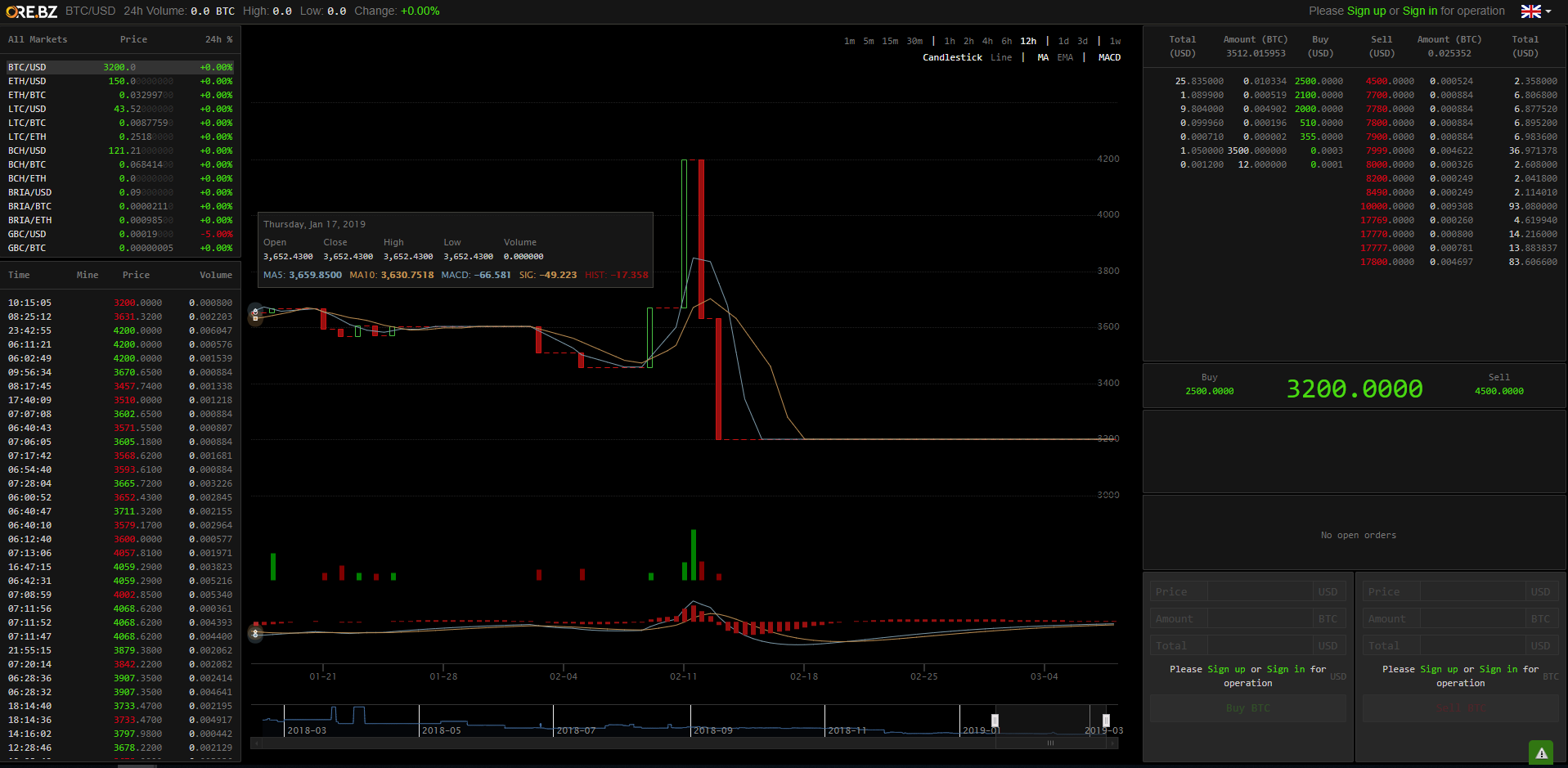 Ore.bz Trading View