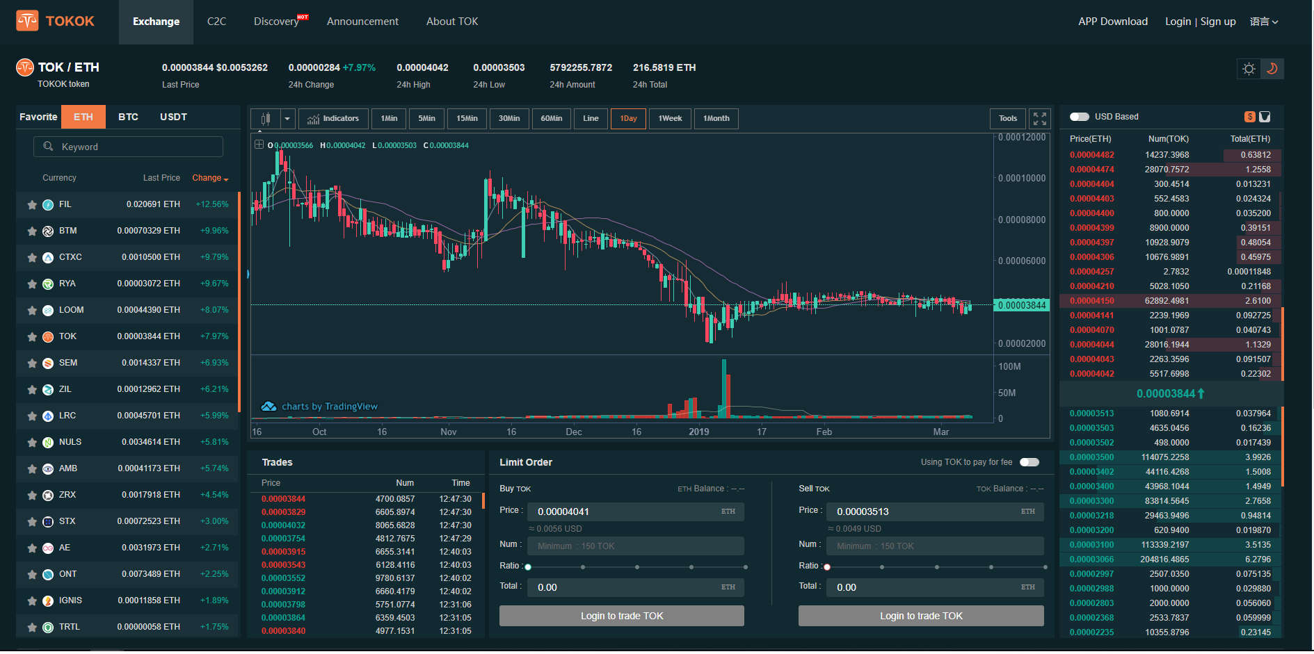 TOKOK Trading View