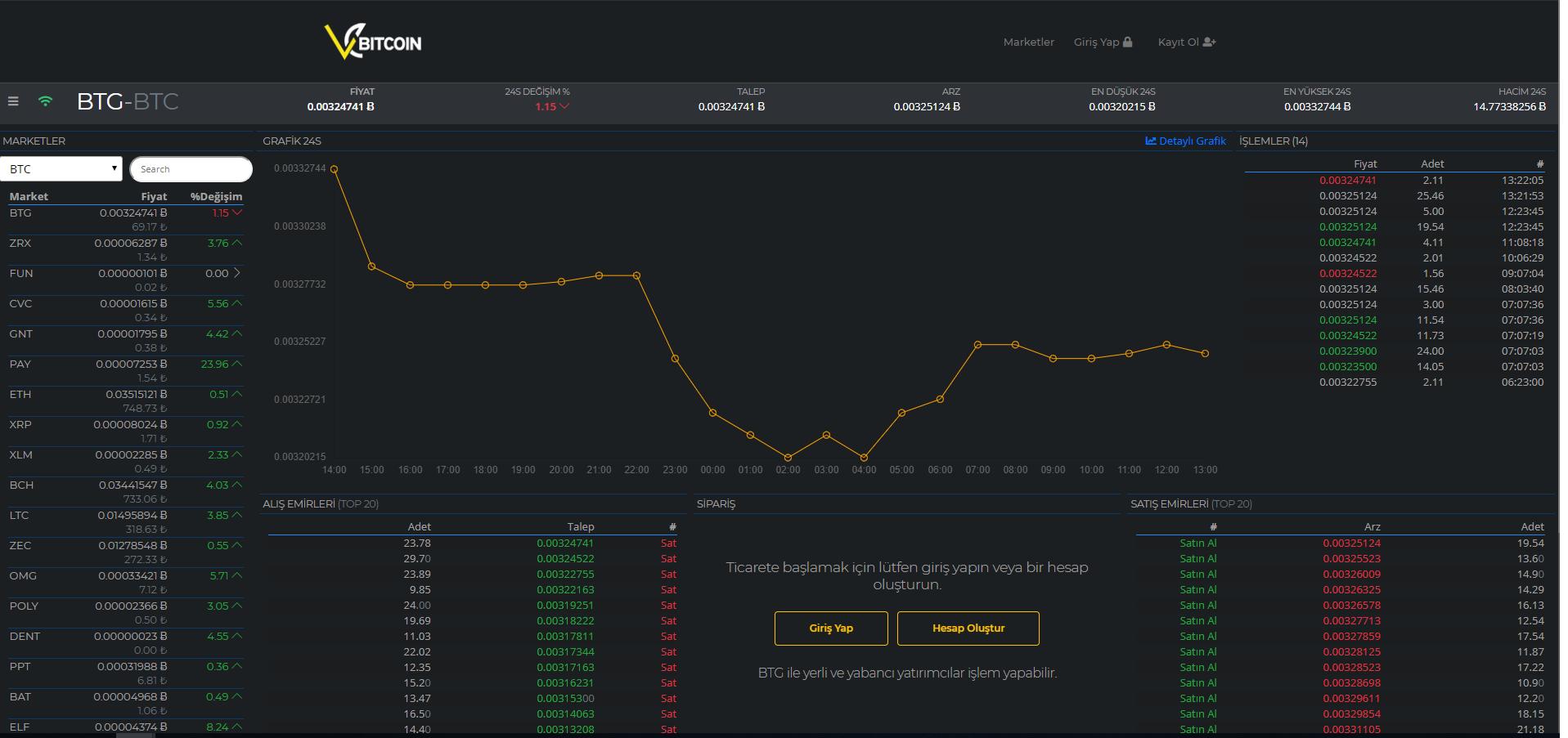 Vebitcoin Trading View