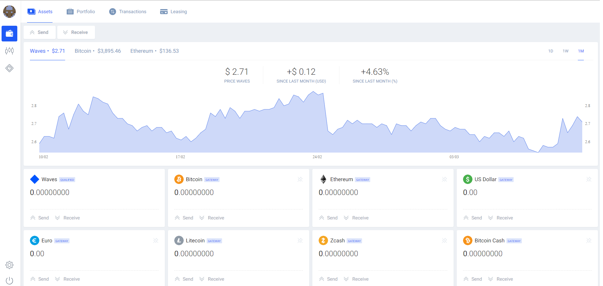 Waves Exchange Trading View