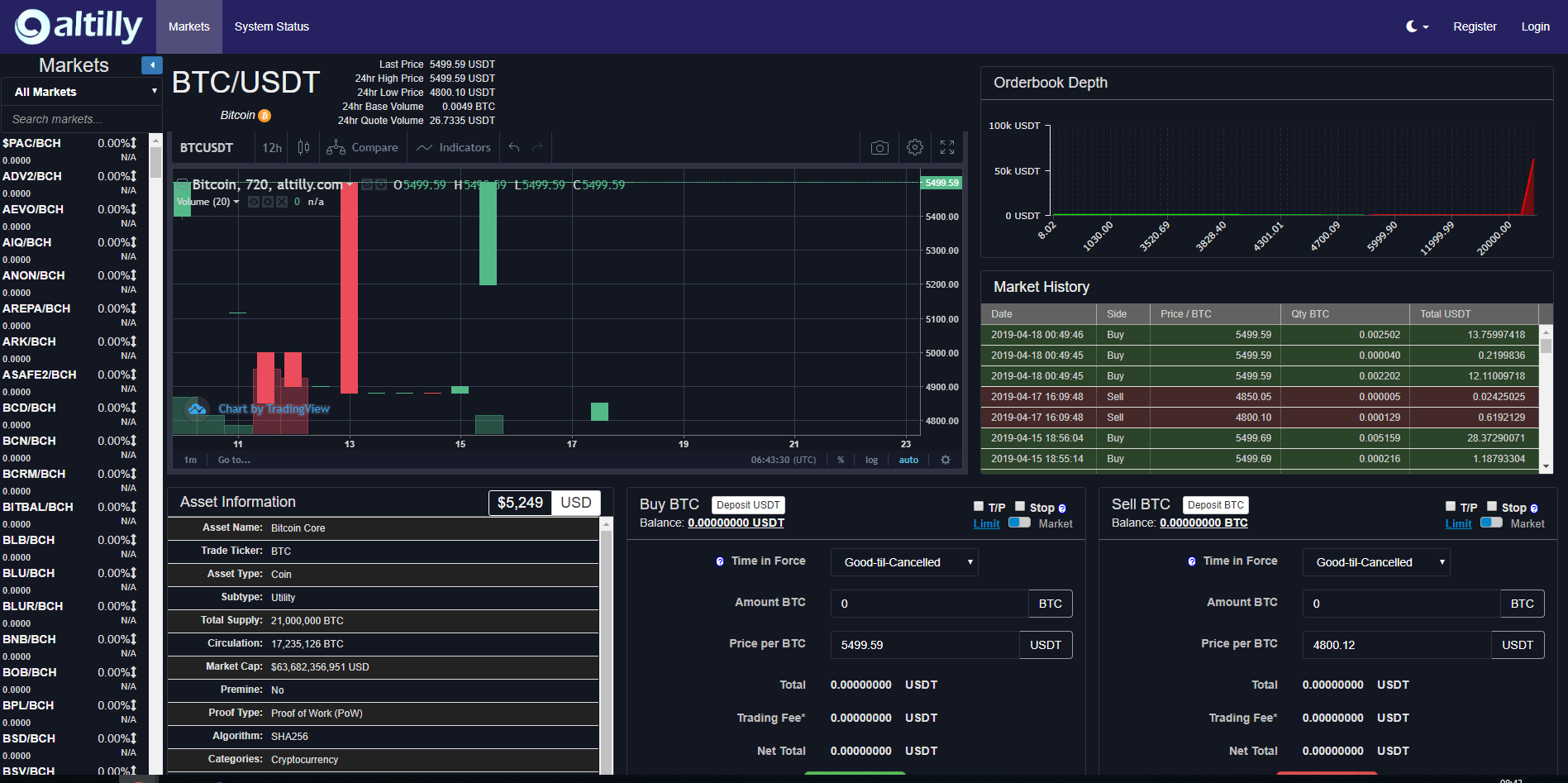 Altilly Trading View