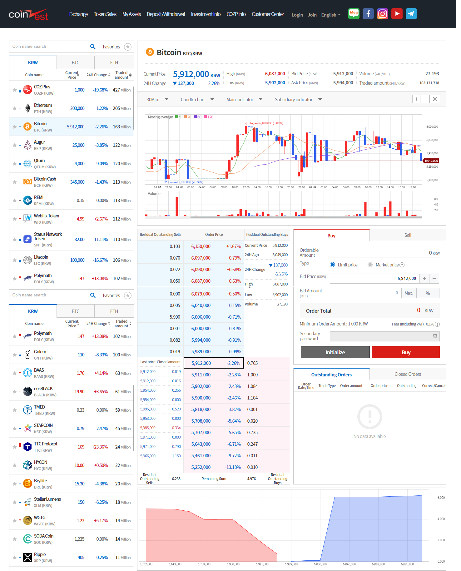 CoinZest Trading View