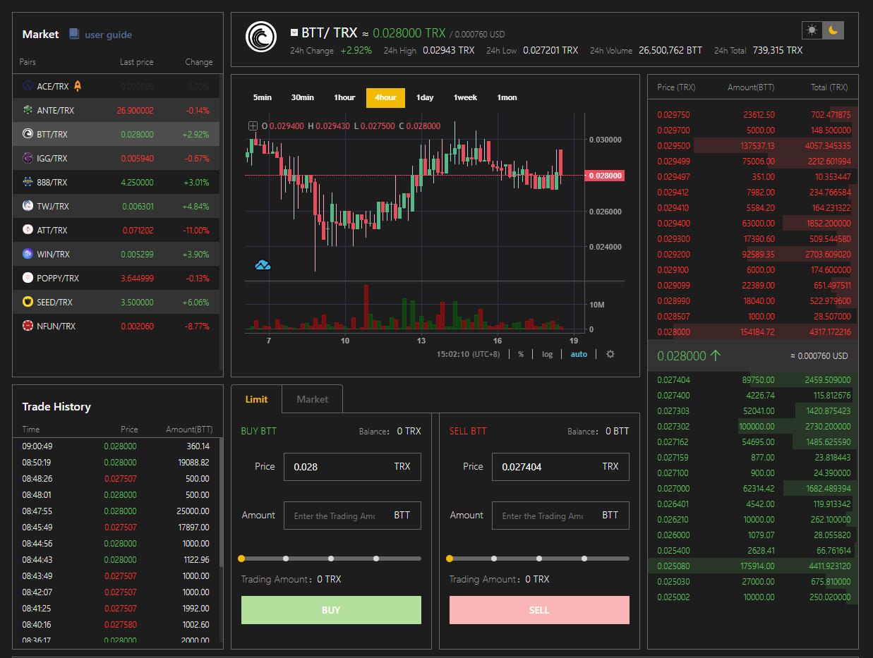 TRXMarket Trading View