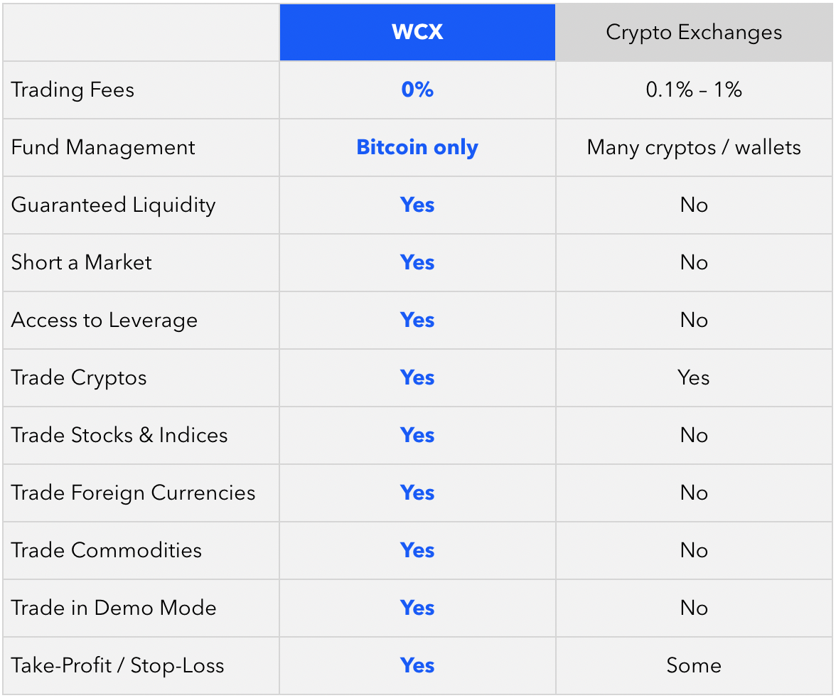 WCX Advantages
