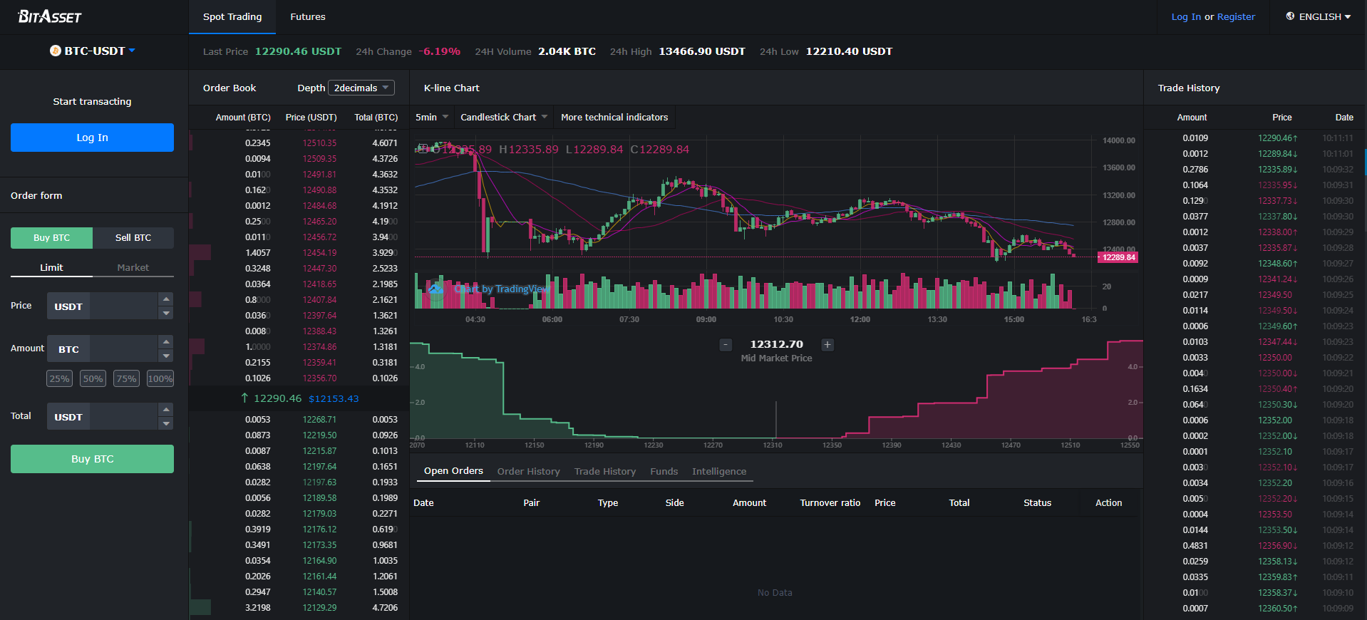BitAsset Exchange Trading View