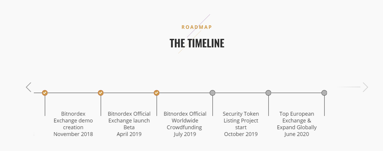 Bitnordex Timeline