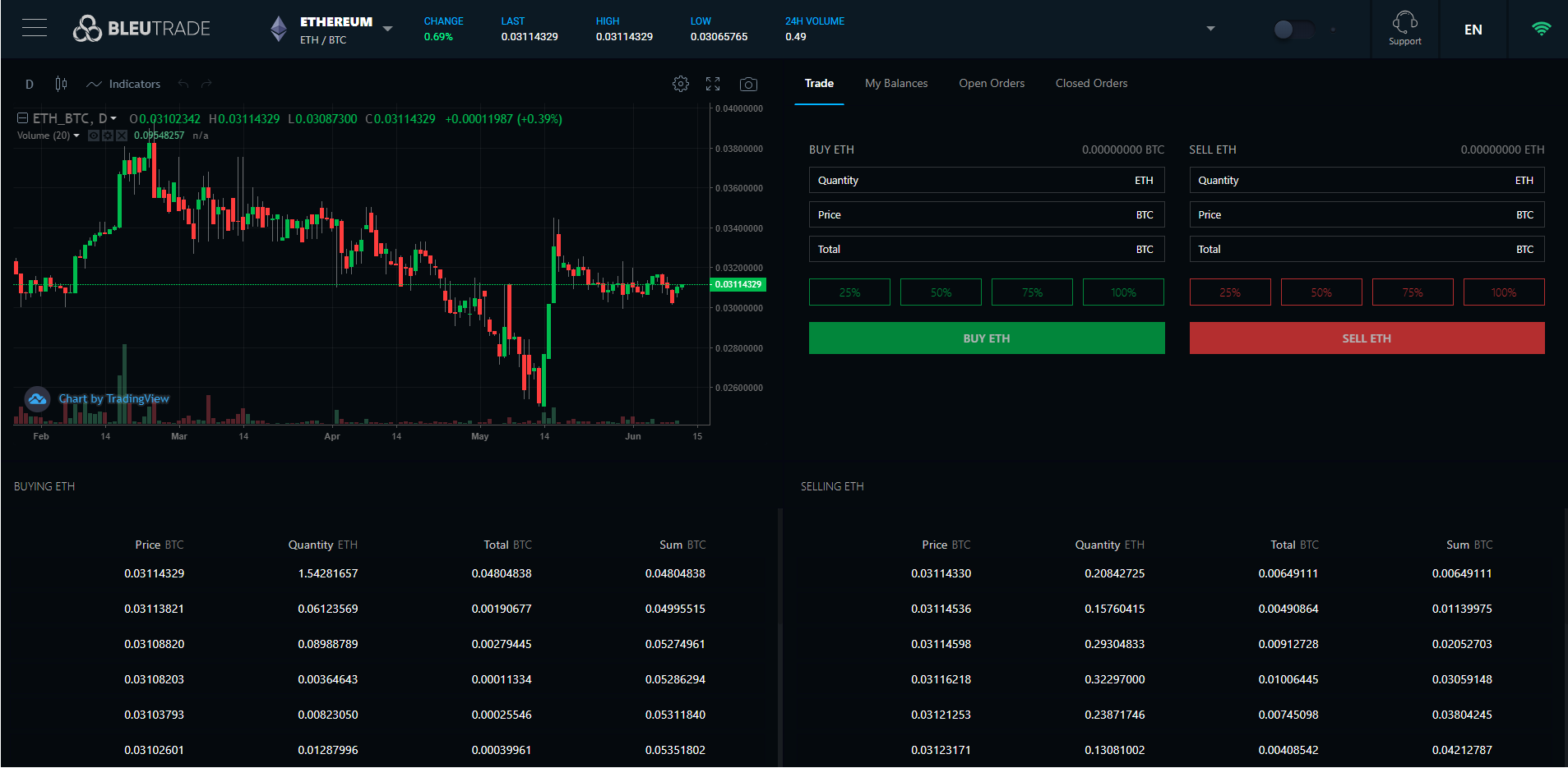 Bleutrade Trading View Basic